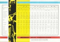 Zahraniční nabídka ČS motocyklů Motokov 1961